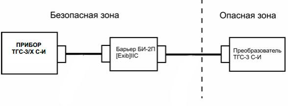 схема подключения измерительного блока ТГС-3/Х С-И, барьера искрозащиты и измерительного преобразователя